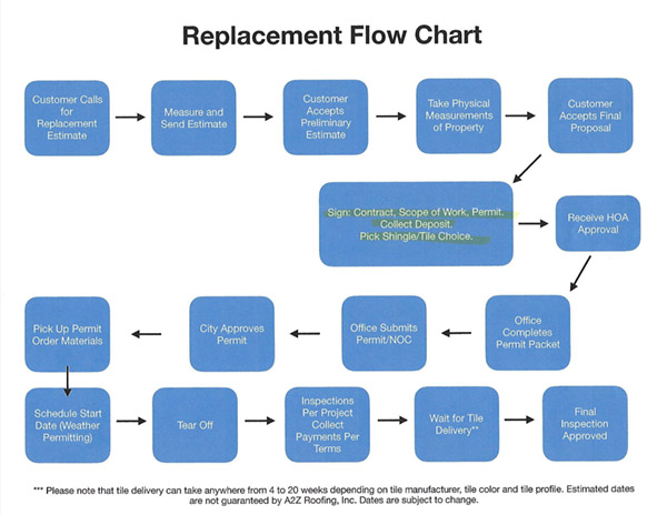roof replacement flow chart